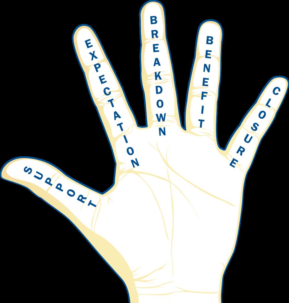 responsibility-centered-discipline-give-em-five-hand